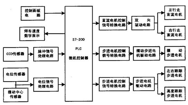 焊接机器人微机控制系统电路组成分析图